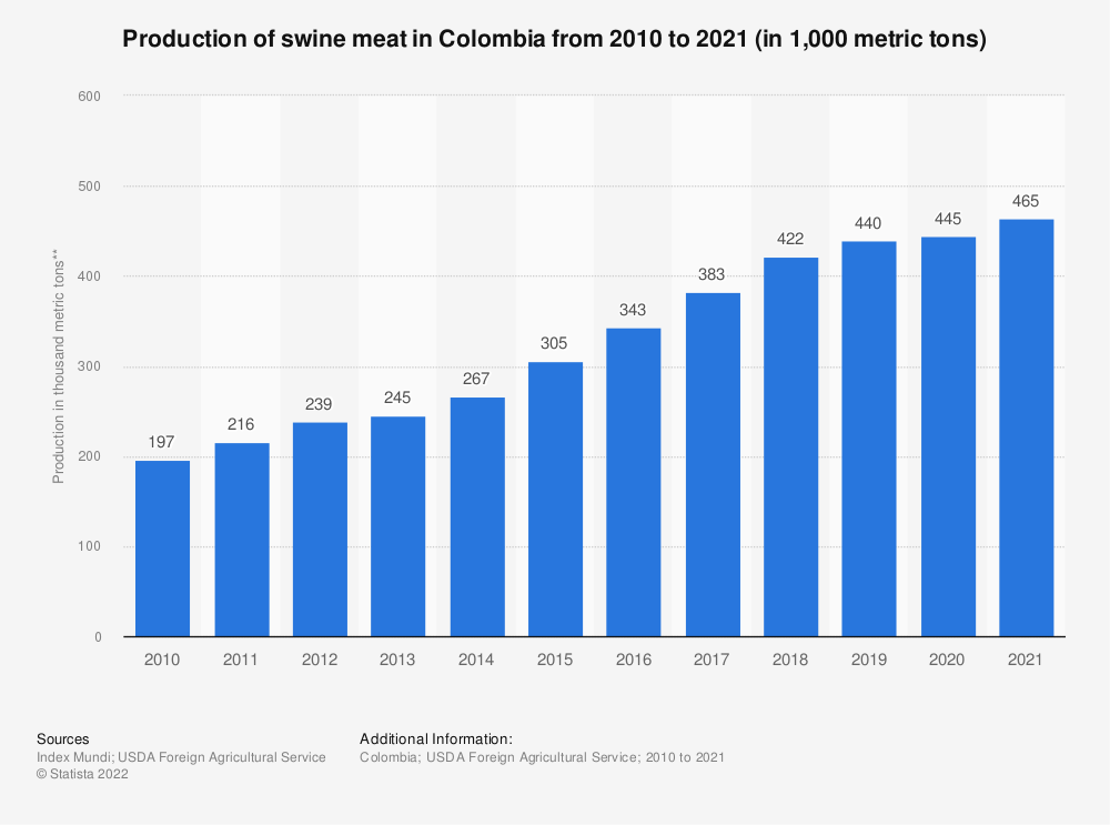 Statistic: Production of swine meat in Colombia from 2010 to 2021 (in 1,000 metric tons) | Statista