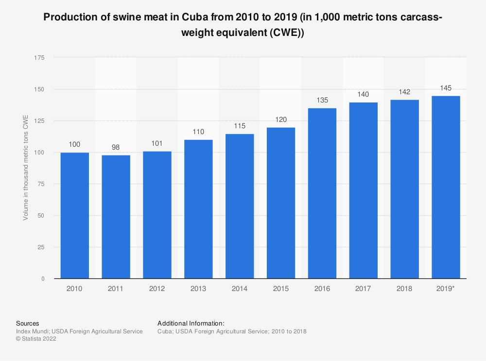 Statistic: Production of swine meat in Cuba from 2010 to 2019 (in 1,000 metric tons carcass-weight equivalent (CWE)) | Statista