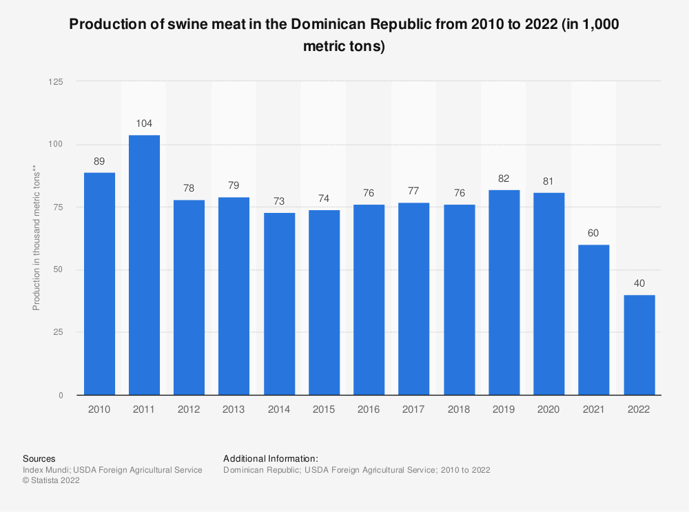Statistic: Production of swine meat in the Dominican Republic from 2010 to 2019 (in 1,000 metric tons carcass-weight equivalent (CWE)) | Statista
