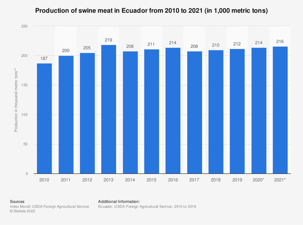 Statistic: Production of swine meat in Ecuador from 2010 to 2019 (in 1,000 metric tons carcass-weight equivalent (CWE)) | Statista