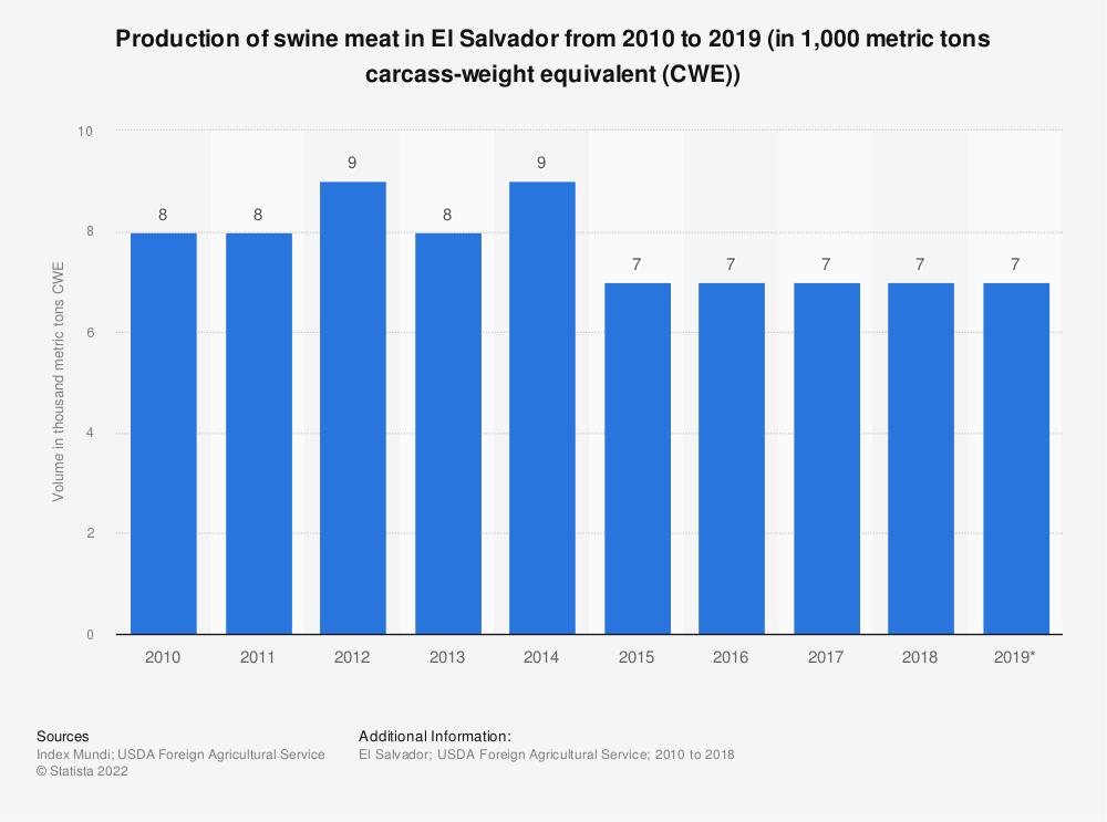 Statistic: Production of swine meat in El Salvador from 2010 to 2019 (in 1,000 metric tons carcass-weight equivalent (CWE)) | Statista