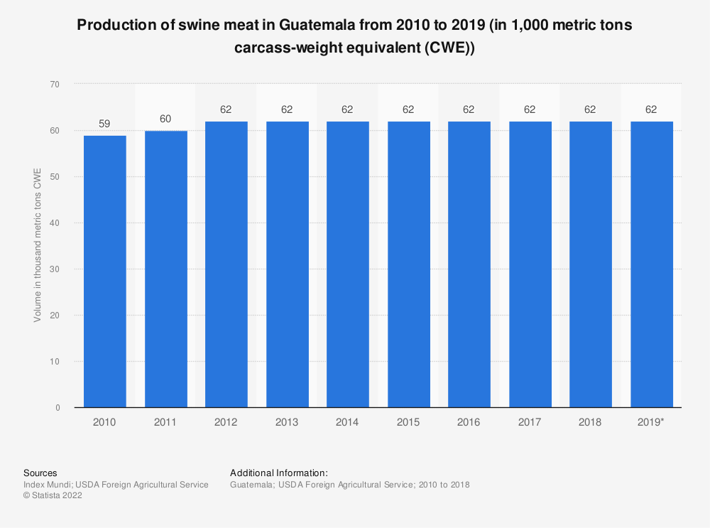 Statistic: Production of swine meat in Guatemala from 2010 to 2019 (in 1,000 metric tons carcass-weight equivalent (CWE))   Statista