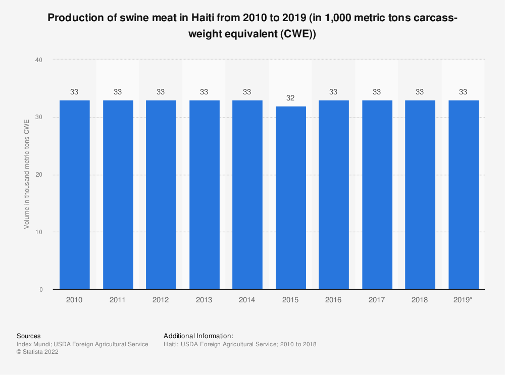 Statistic: Production of swine meat in Haiti from 2010 to 2019 (in 1,000 metric tons carcass-weight equivalent (CWE)) | Statista