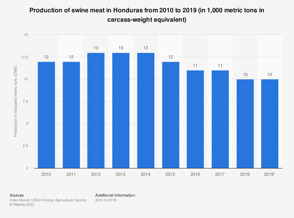 Statistic: Production of swine meat in Honduras from 2010 to 2019 (in 1,000 metric tons in carcass-weight equivalent) | Statista