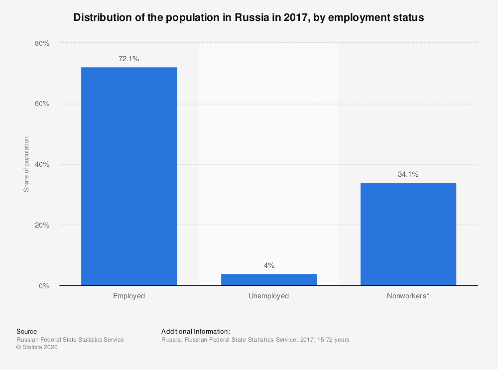 Statistic: Distribution of the population in Russia in 2017, by employment status  | Statista