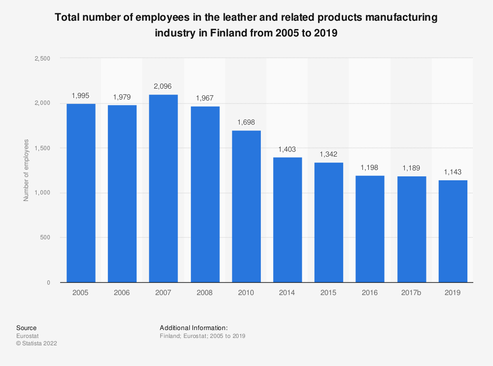 Statistic: Total number of employees in the leather and related products manufacturing industry in Finland from 2008 to 2016 | Statista