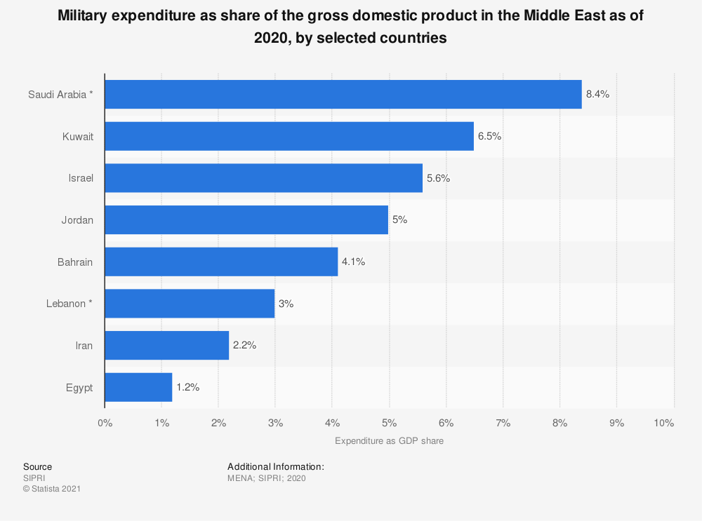 Statistic: Military expenditure as share of the gross domestic product in the Middle East as of 2019, by selected countries   Statista