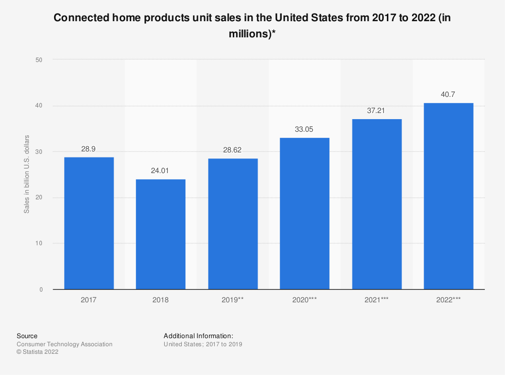 Statistic: Connected home products unit sales in the United States from 2017 to 2021 (in millions)* | Statista