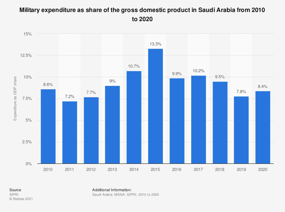 Statistic: Military expenditure as share of the gross domestic product in Saudi Arabia from 2010 to 2019 | Statista