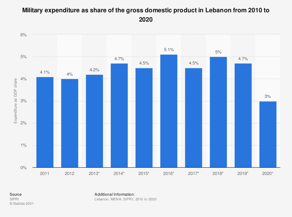 Statistic: Military expenditure as share of the gross domestic product in Lebanon from 2010 to 2018 | Statista
