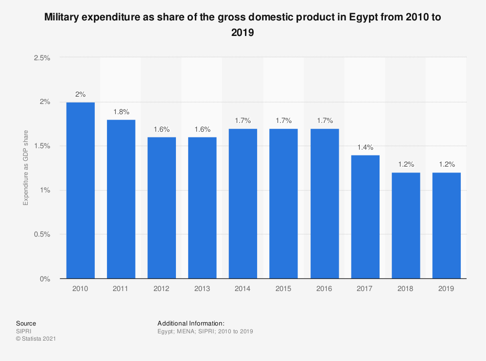 Statistic: Military expenditure as share of the gross domestic product in Egypt from 2010 to 2019 | Statista