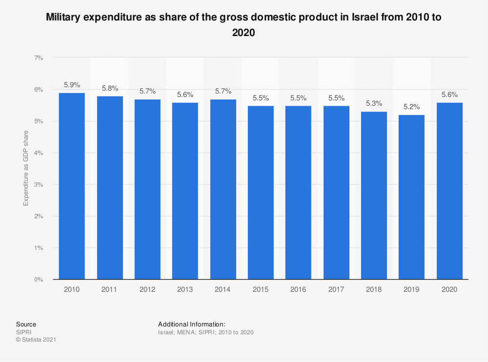 Statistic: Military expenditure as share of the gross domestic product in Israel from 2010 to 2018 | Statista