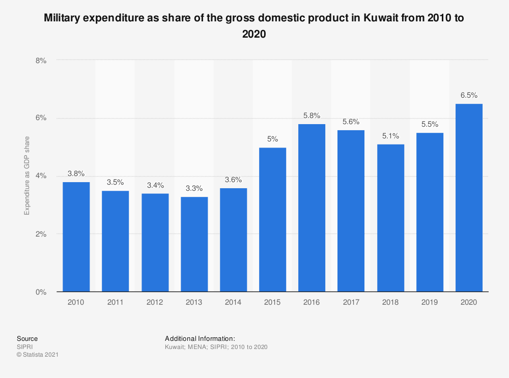 Statistic: Military expenditure as share of the gross domestic product in Kuwait from 2010 to 2019   Statista