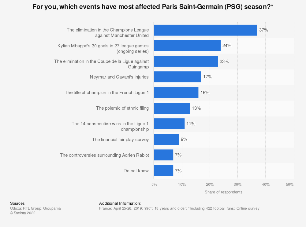 Statistic: For you, which events have most affected Paris Saint-Germain (PSG) season?* | Statista