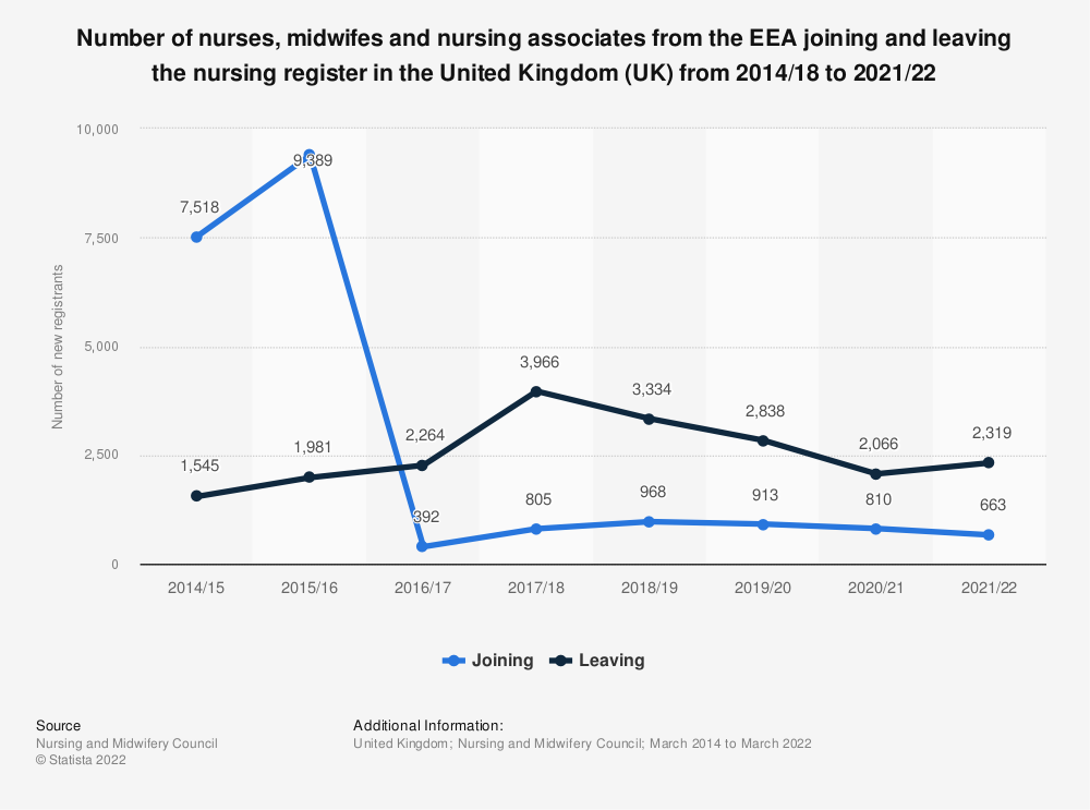 Statistic: Number of nurses, midwifes and nursing associates from the EEA joining and leaving the nursing register in the United Kingdom (UK) from 2014/15 to 2019/20 | Statista