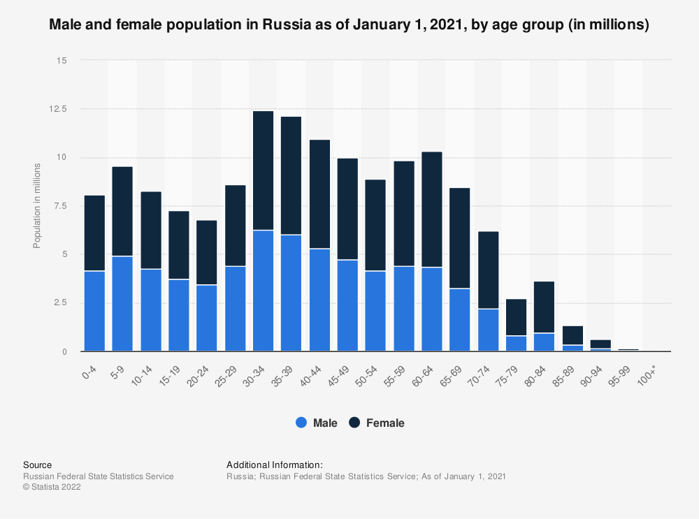 Statistic: Male and female population in Russia in 2019, by age group (in millions) | Statista