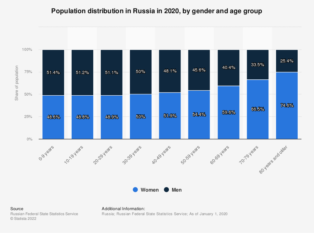 Statistic: Population distribution in Russia in 2020, by gender and age group | Statista