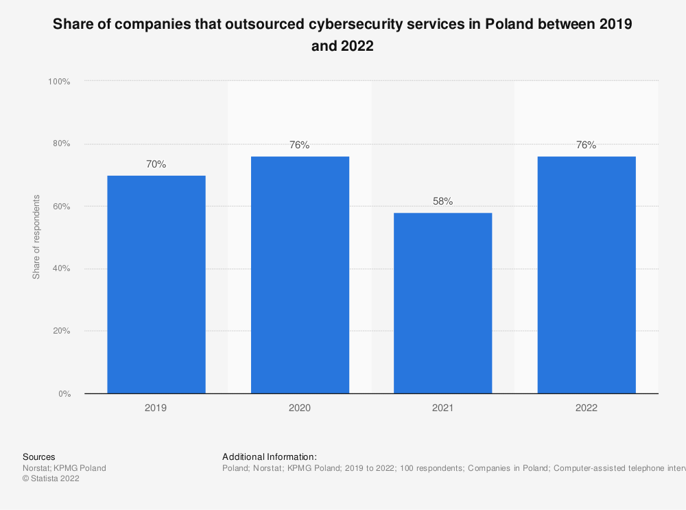 Statistic: Share of companies that outsourced cyber security services in Poland in 2019 | Statista