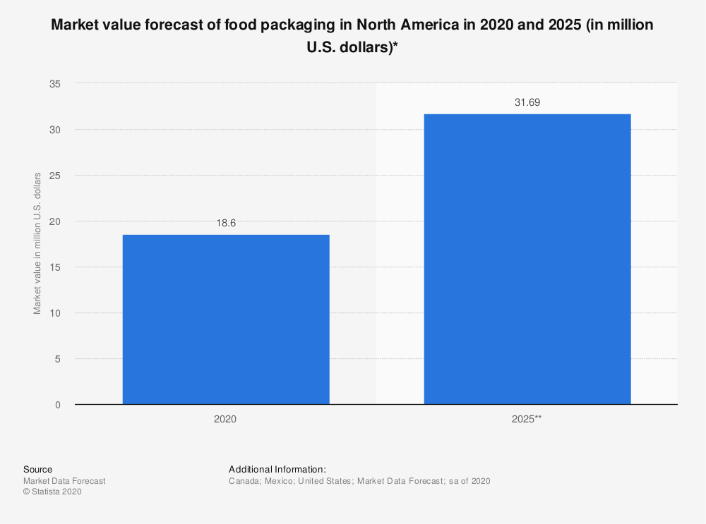 Statistic: Market value forecast of food packaging in North America in 2020 and 2025 (in million U.S. dollars)* | Statista