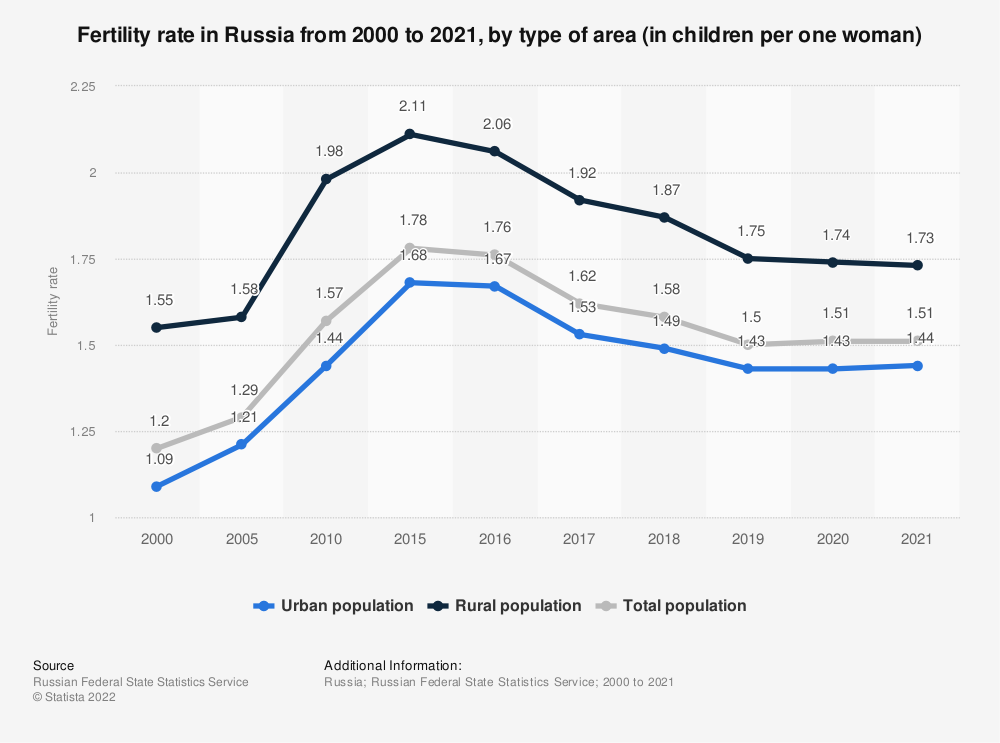 Statistic: Fertility rate in Russia from 2000 to 2019, by area (in children per one woman) | Statista