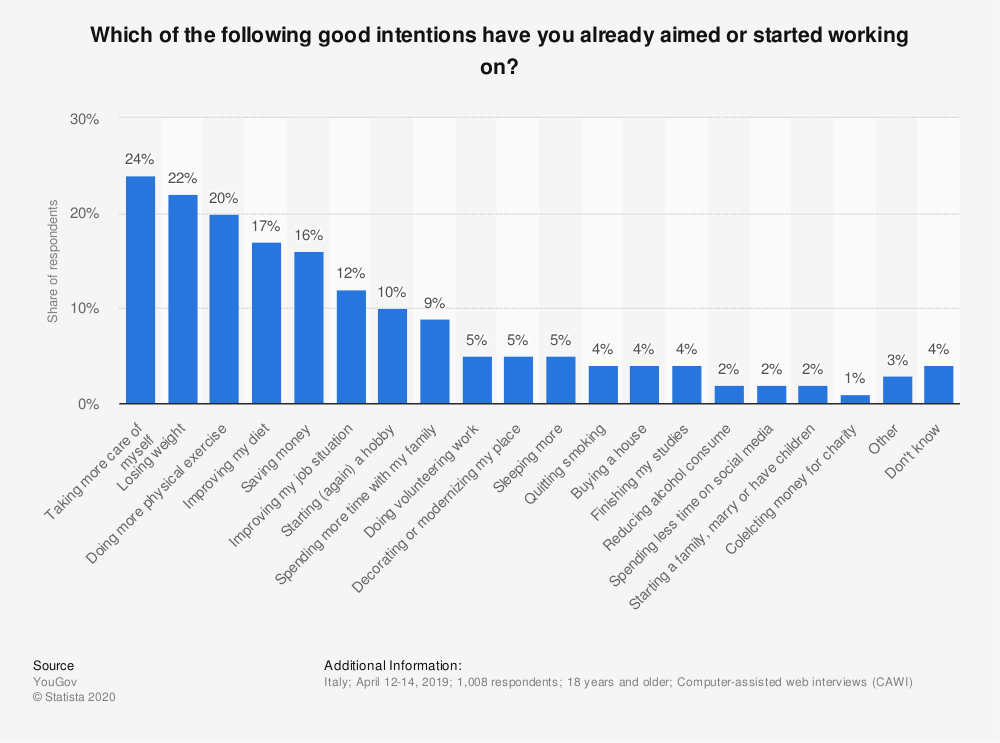 Statistic: Which of the following good intentions have you already aimed or started working on? | Statista