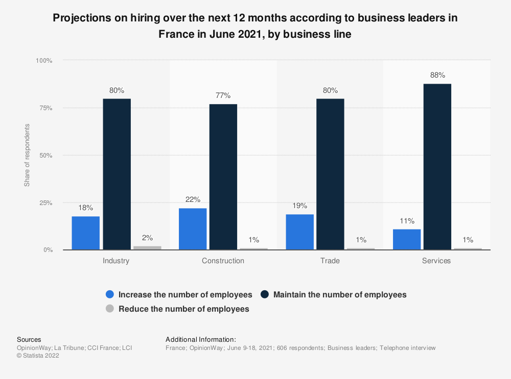 Statistic: Projections on hiring over the next 12 months according to business leaders in France in February 2019, by business line | Statista