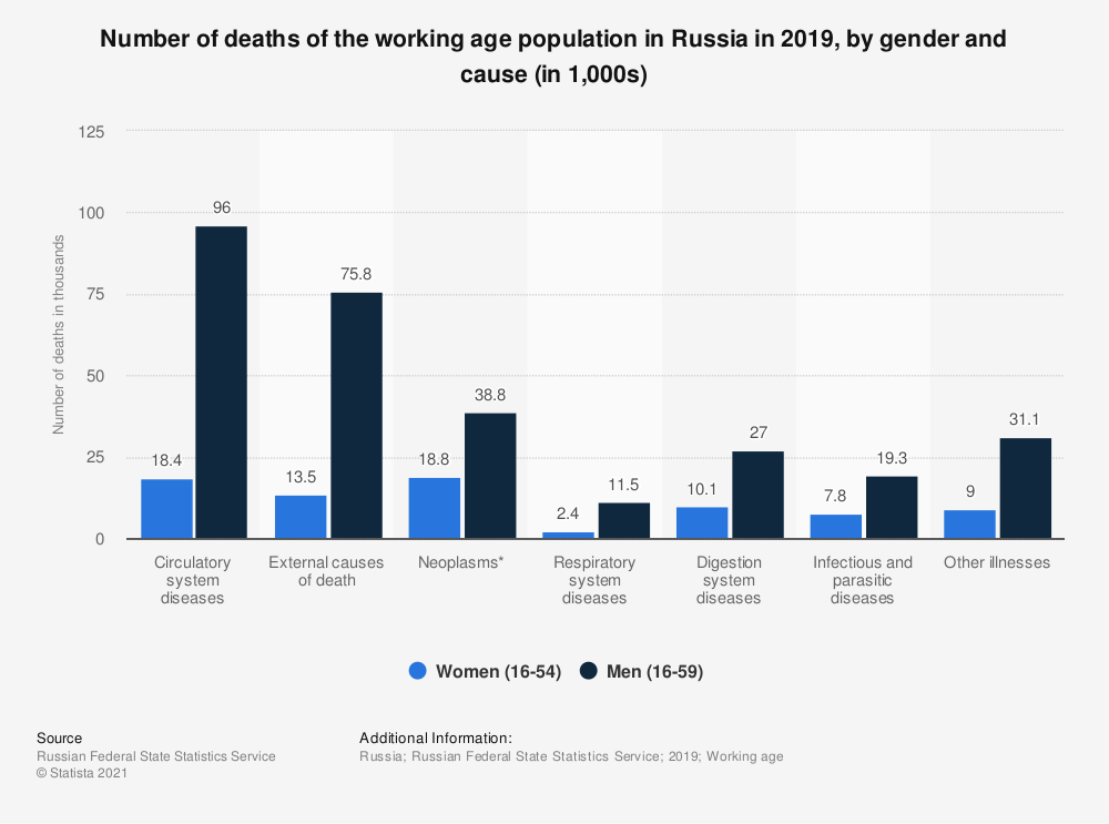 Statistic: Number of deaths of the working age population in Russia in 2019, by gender and cause (in 1,000s)   Statista