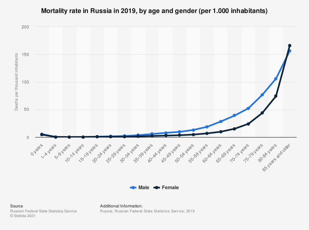 Statistic: Mortality rate in Russia in 2019, by age and gender (per 1.000 inhabitants)   Statista