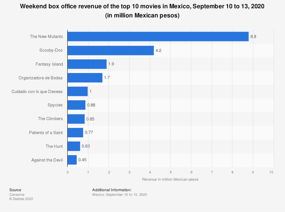 Statistic: Weekend box office revenue of the top 10 movies in Mexico, September 20 to 22, 2019 (in million Mexican pesos) | Statista