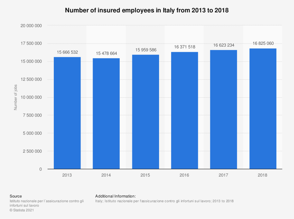 Statistic: Number of insured employees in Italy from 2013 to 2018 | Statista