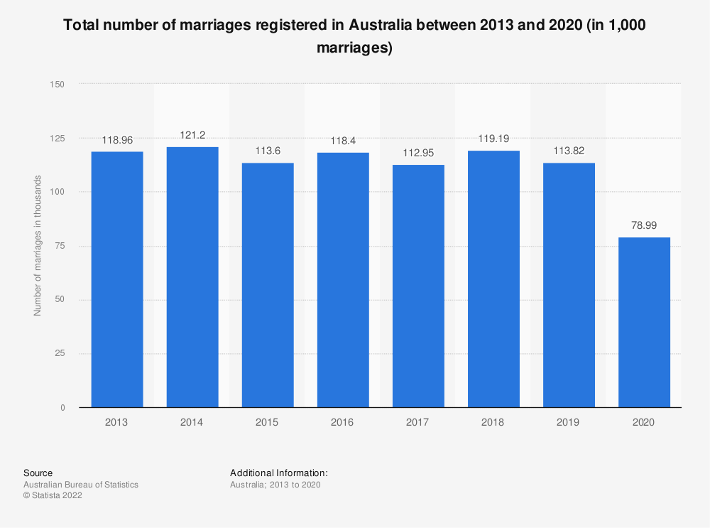 Statistic: Total number of marriages registered in Australia between 2013 and 2018 (in 1,000 marriages) | Statista