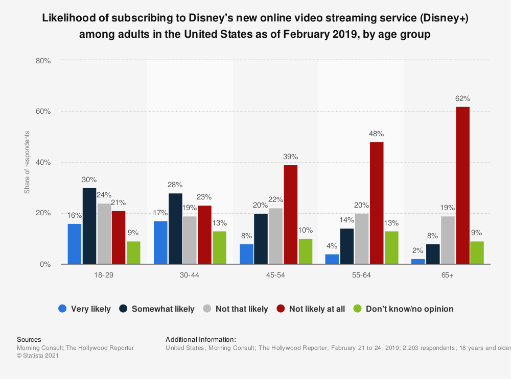 Statistic: Likelihood of subscribing to Disney's new online video streaming service (Disney+) among adults in the United States as of February 2019, by age group | Statista