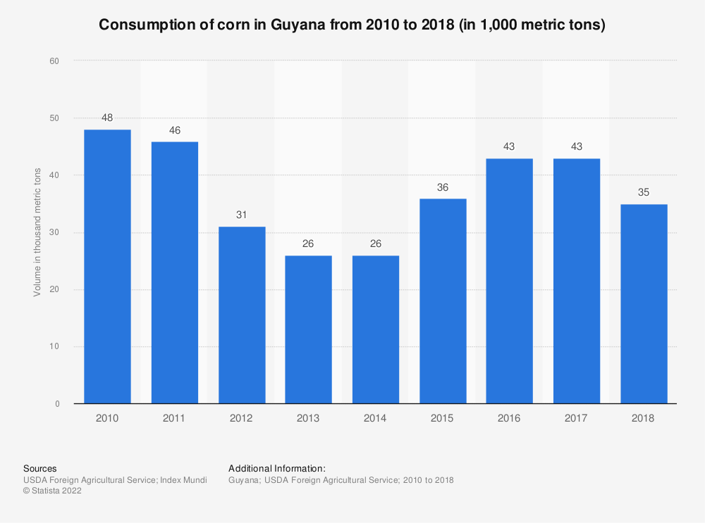 Statistic: Consumption of corn in Guyana from 2010 to 2018 (in 1,000 metric tons) | Statista