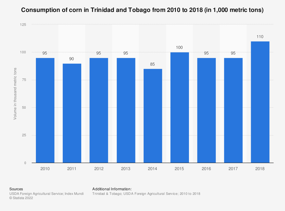 Statistic: Consumption of corn in Trinidad and Tobago from 2010 to 2018 (in 1,000 metric tons) | Statista