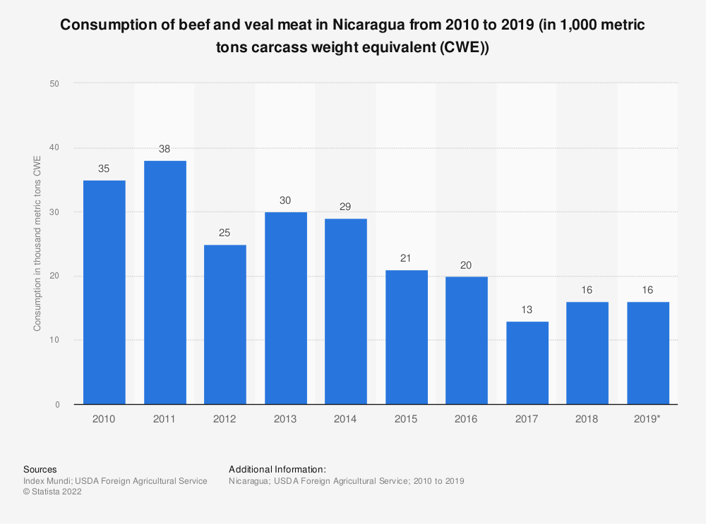Statistic: Consumption of beef and veal meat in Nicaragua from 2010 to 2019 (in 1,000 metric tons carcass weight equivalent (CWE)) | Statista