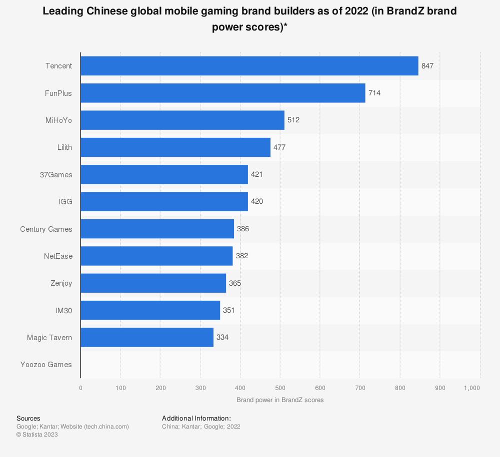 Statistic: Leading Chinese global mobile gaming brand builders as of 2020 (in BrandZ brand power scores)*   Statista