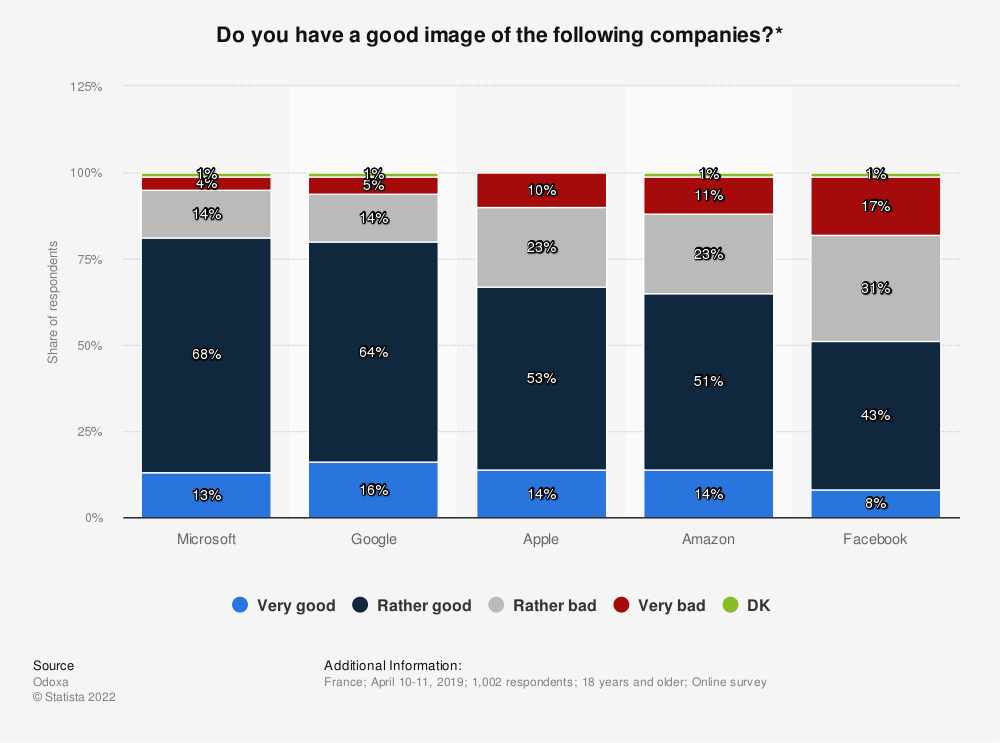 Statistic: Do you have a good image of the following companies?* | Statista