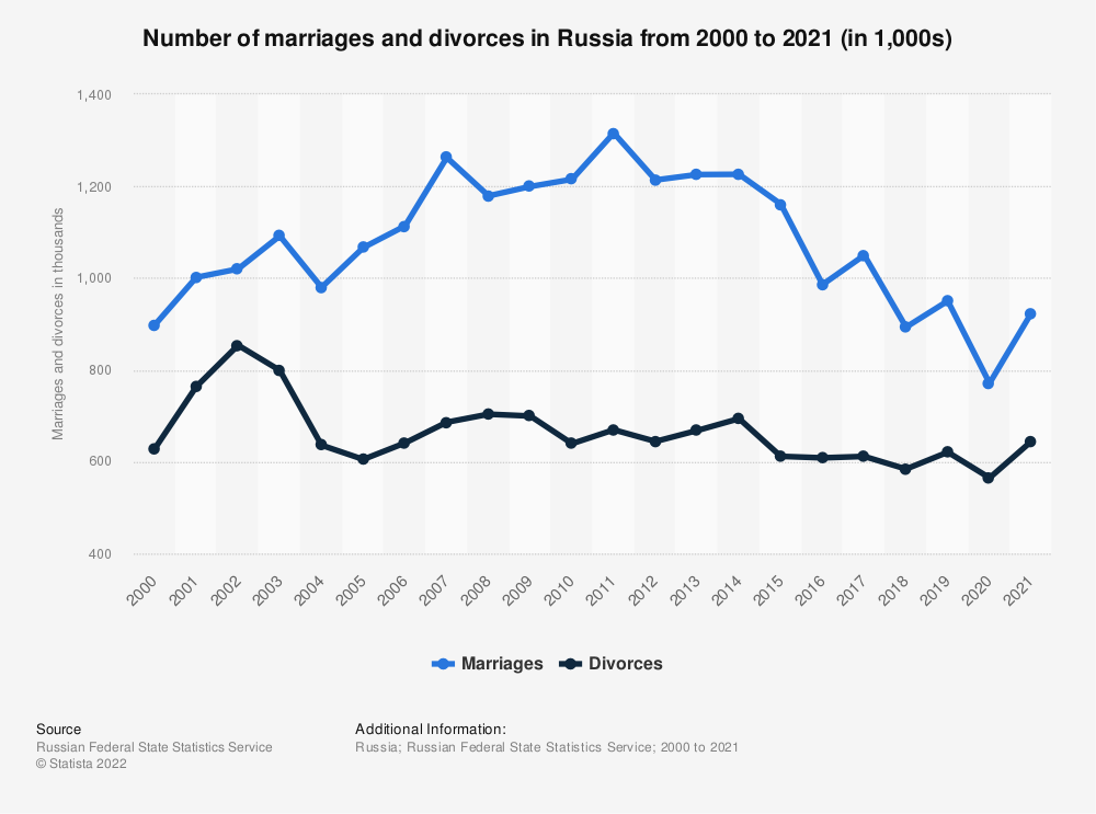 Statistic: Marriages and divorces in Russia from 2000 to 2017 (in 1,000s) | Statista