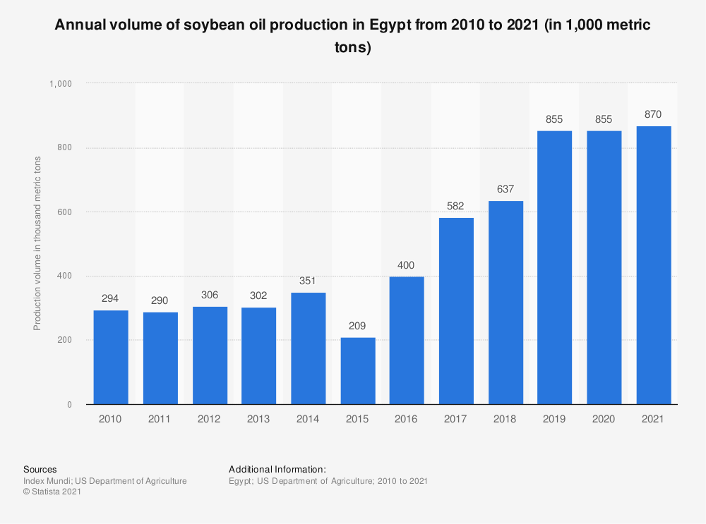 Statistic: Annual volume of soybean oil production in Egypt from 2010 to 2018 (in 1,000 metric tons) | Statista