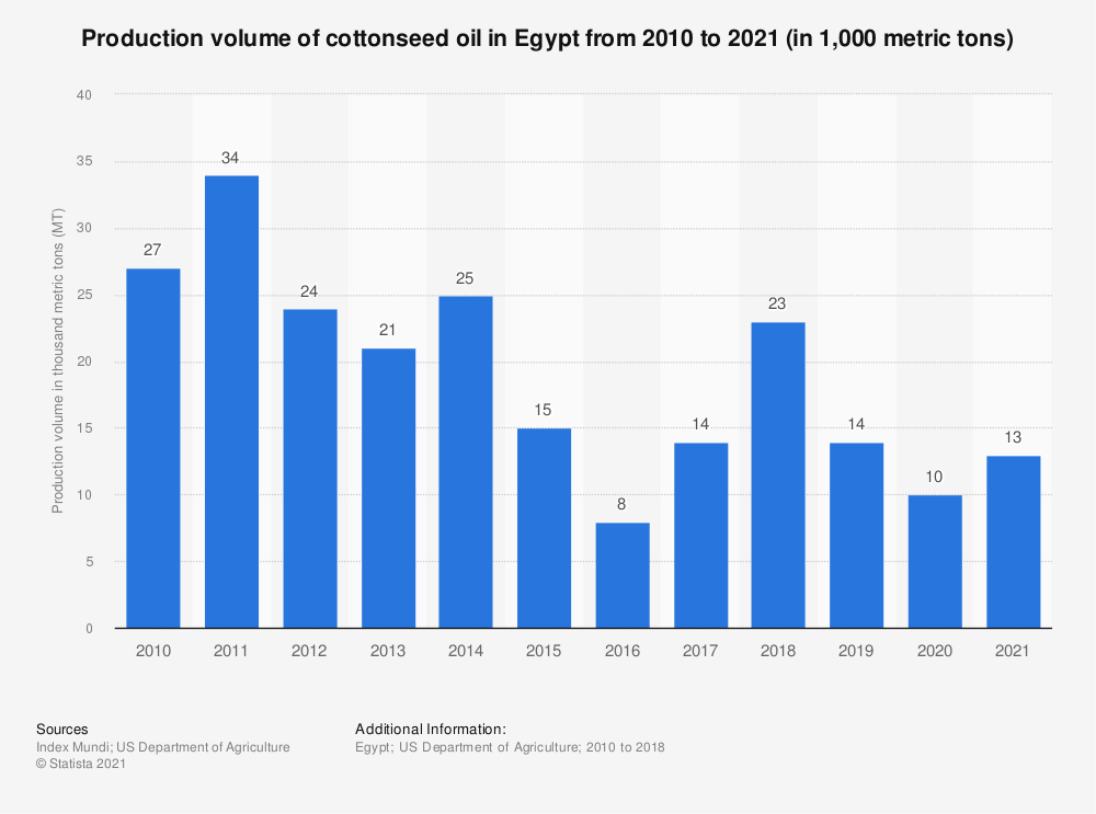 Statistic: Production volume of cottonseed oil in Egypt from 2010 to 2018 (in 1,000 metric tons) | Statista