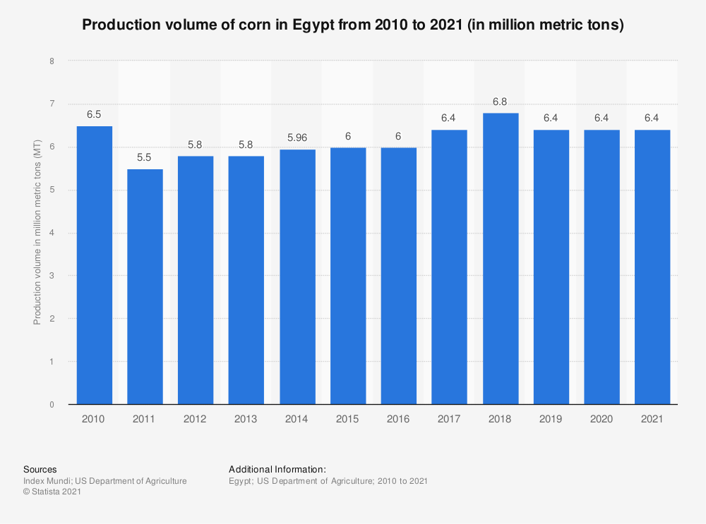 Statistic: Production volume of corn in Egypt from 2010 to 2018 (in million metric tons) | Statista
