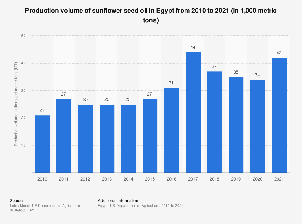 Statistic: Production volume of sunflower seed oil in Egypt from 2010 to 2018 (in 1,000 metric tons)   Statista
