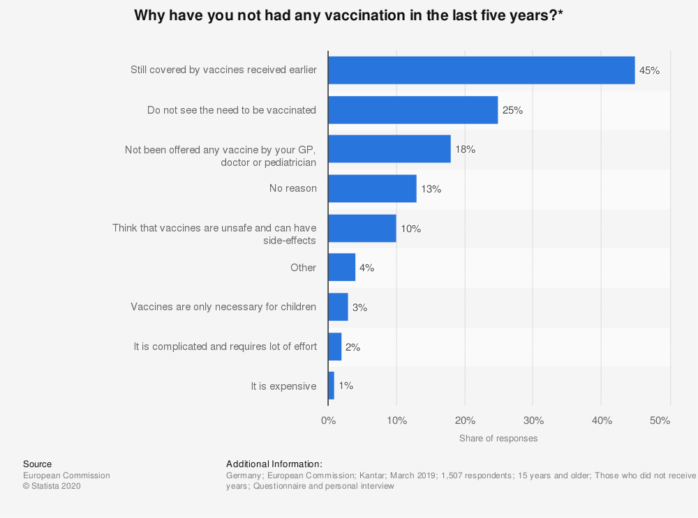 Statistic: Why have you not had any vaccination in the last five years?* | Statista