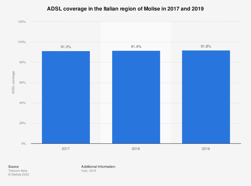 Statistic: ADSL coverage in the Italian region of Molise in 2017 and 2019  | Statista