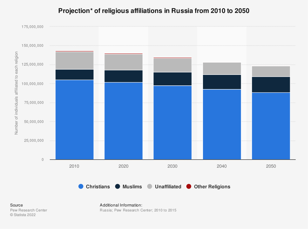 Statistic: Projection* of religious affiliations in Russia from 2010 to 2050 | Statista