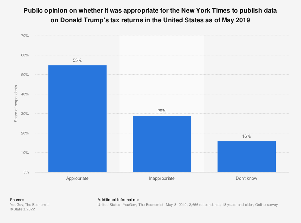 Statistic: Public opinion on whether it was appropriate for the New York Times to publish data on Donald Trump's tax returns in the United States as of May 2019 | Statista