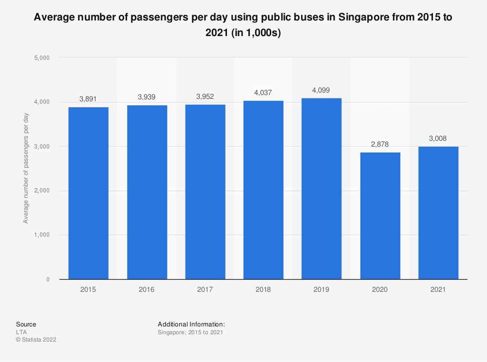 Statistic: Average number of passengers per day using public buses in Singapore from 2015 to 2018 (in 1,000s) | Statista