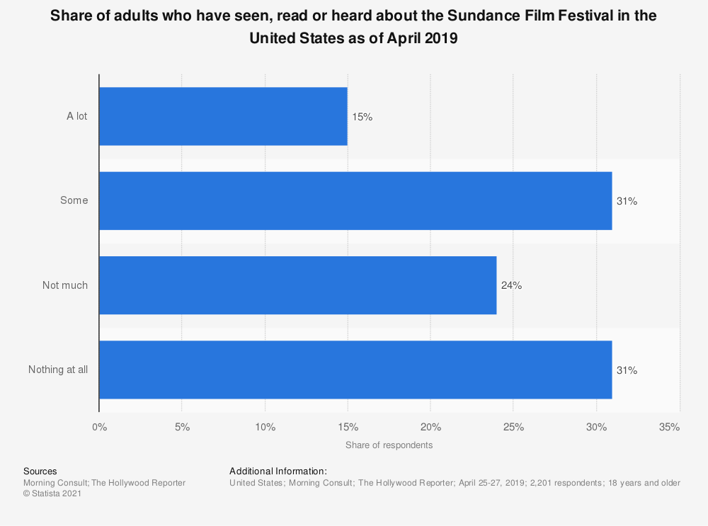 Statistic: Share of adults who have seen, read or heard about the Sundance Film Festival in the United States as of April 2019 | Statista