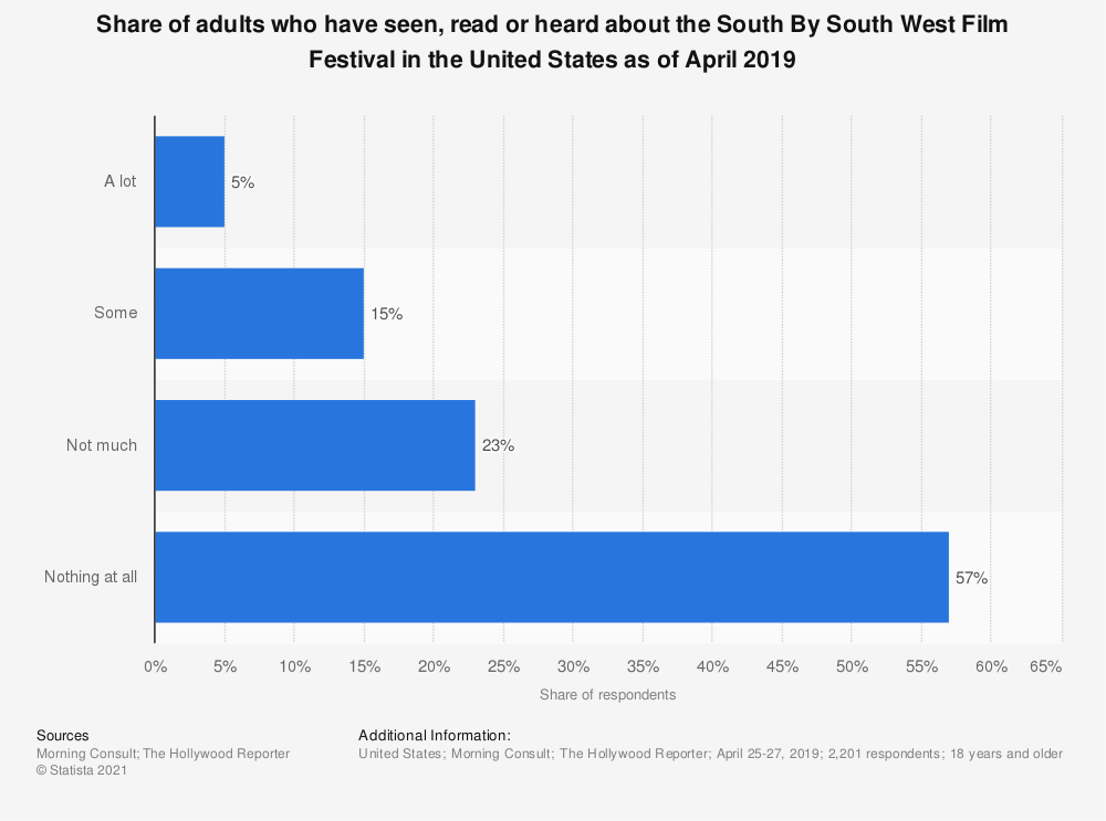 Statistic: Share of adults who have seen, read or heard about the South By South West Film Festival in the United States as of April 2019 | Statista