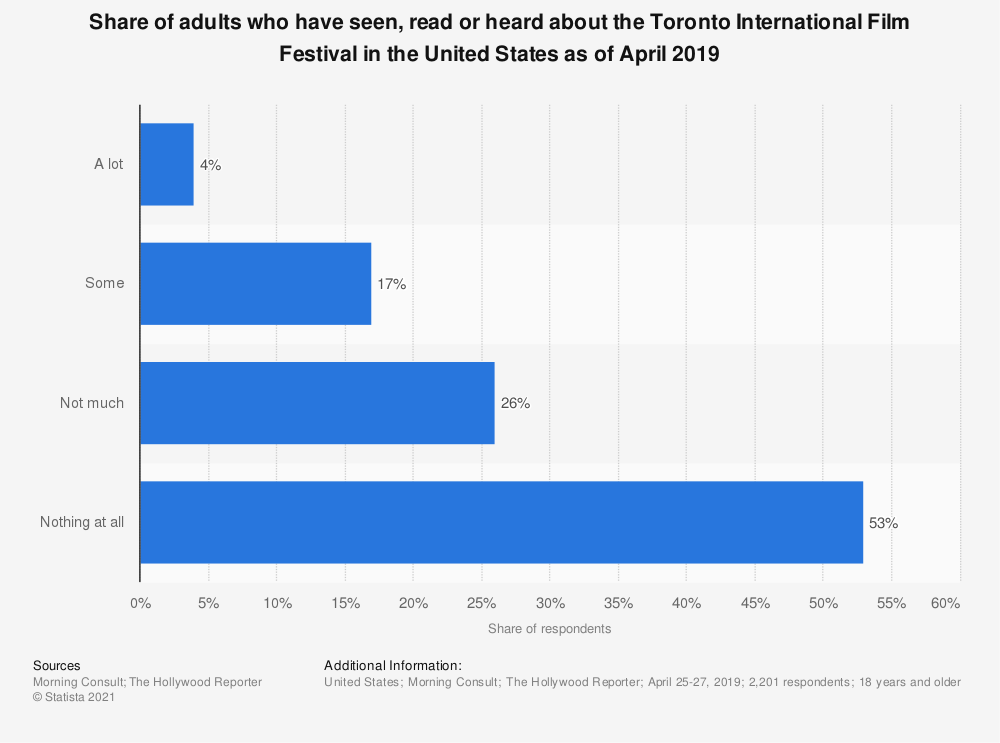 Statistic: Share of adults who have seen, read or heard about the Toronto International Film Festival in the United States as of April 2019 | Statista